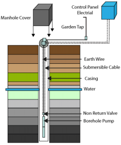 borehole-diagram